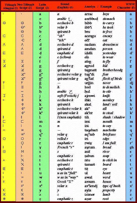 Fabuleux Les 25 meilleures idées de la catégorie Alphabet kabyle sur  SX81