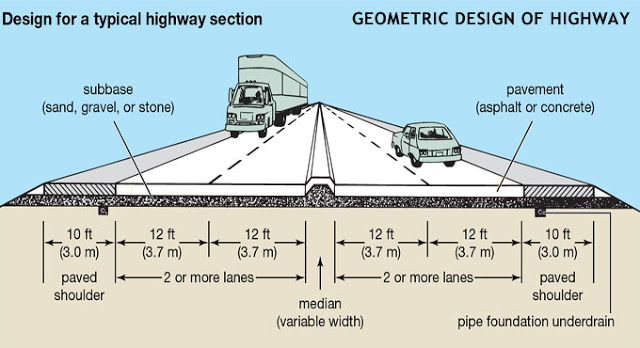 Https Www Engineering Society Com 2018 05 Geometric Design Of Highway Engineering Html F Transportation Engineering Civil Engineering Design Geometric Design