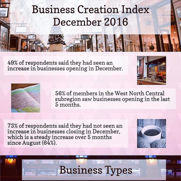 #Repost @narresearch  The new Business Creation Index (BCI) was created to monitor local economic conditions from the perspective of NAR's commercial members. The quarterly report offers insight from commercial real estate professionals into whether businesses are opening or closing by industry population density and subregion.  For more: http://ift.tt/2hLOua0  #realtor #realtorproblems #sold #realestate #hgtv #openhouse #closing #home #realty #hardwork #inspiration #business #homes…