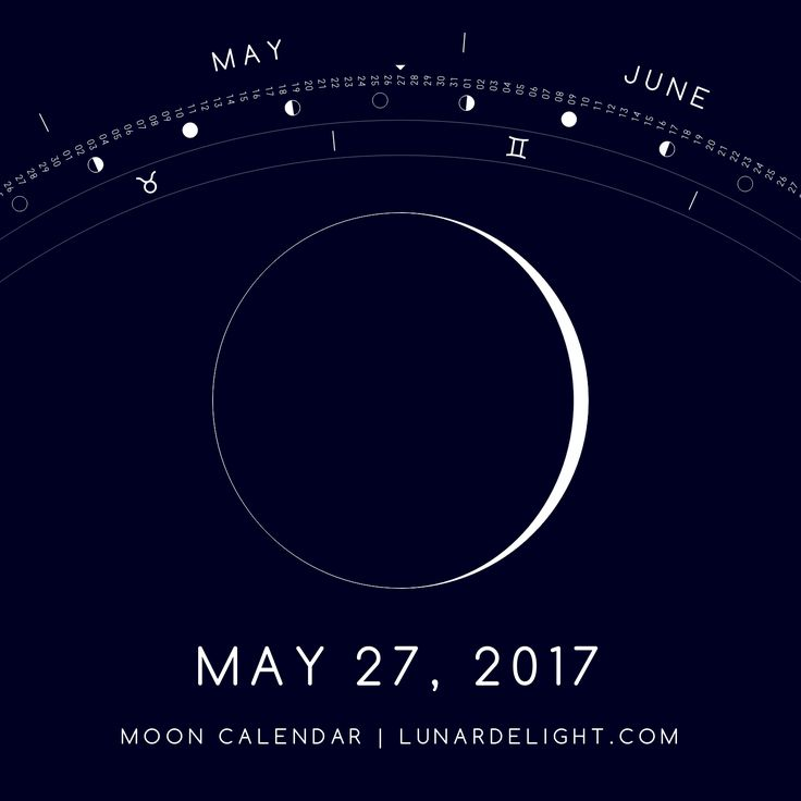 Saturday, May 27 @ 09:34 GMT  Waxing Crescent - Illumination: 4%  Next Full Moon: Friday, June 9 @ 13:11 GMT Next New Moon: Saturday, June 24 @ 02:32 GMT