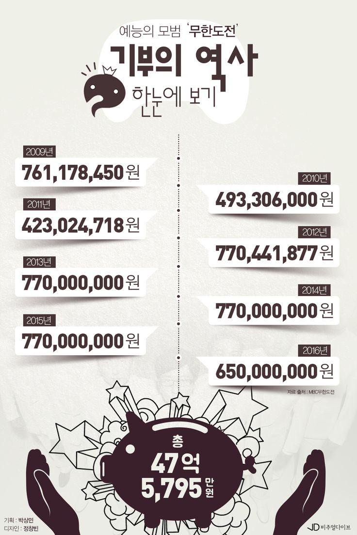 국민 예능 '무한도전' 역대 기부금은 얼마?[인포그래픽]   비주얼다이브