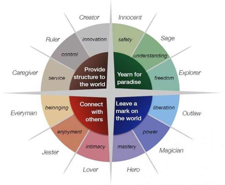 Understand and Harness the Power of Archetypes in Marketing - Moz