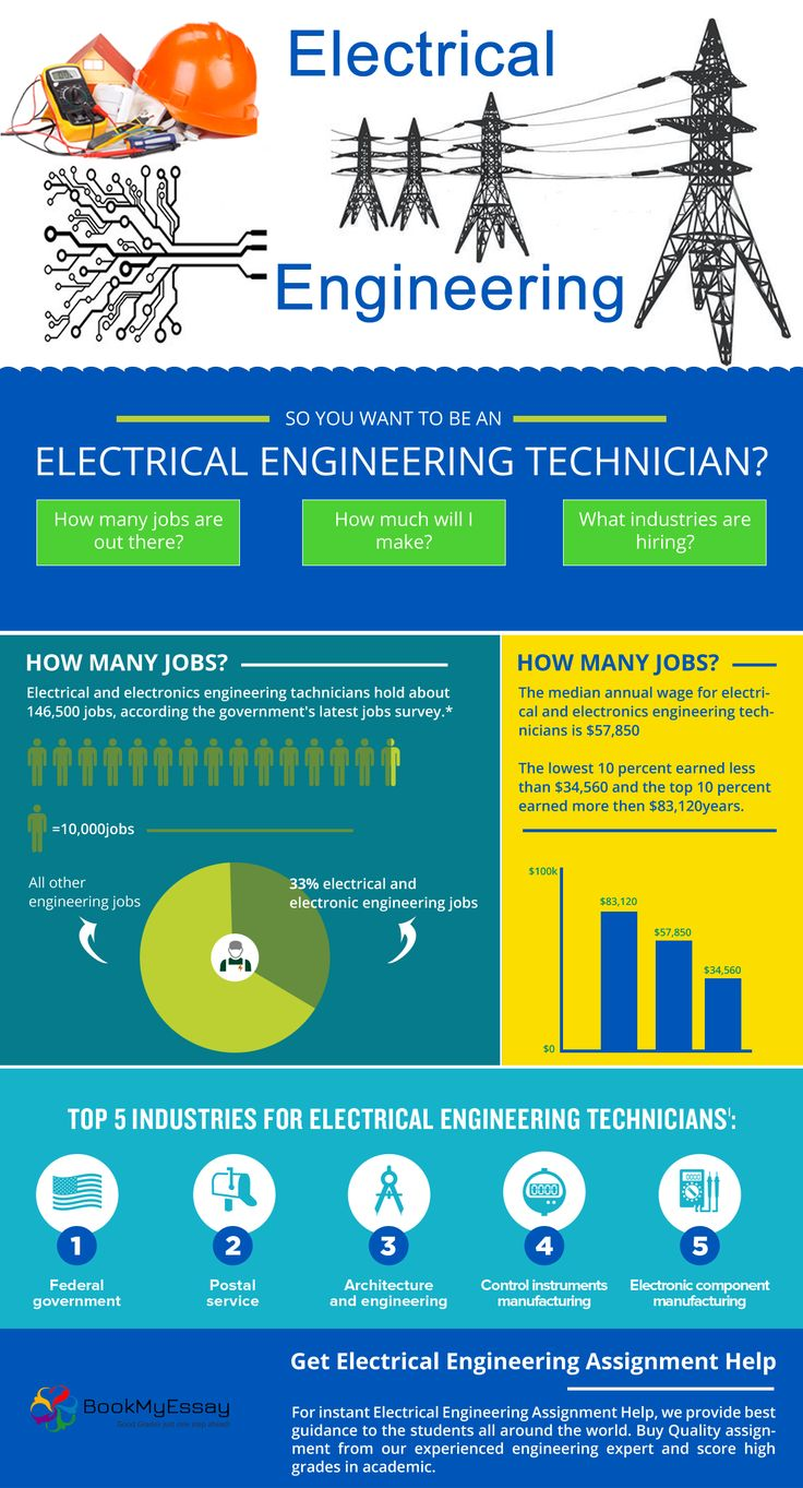 why i want to be an electrical engineer To become an electrical engineer you will want to work on developing your math and science skills from high school onward enrolling and graduating from an abet-accredited engineering program is another important step.