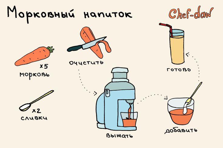 chef_daw_morkovni_napitok