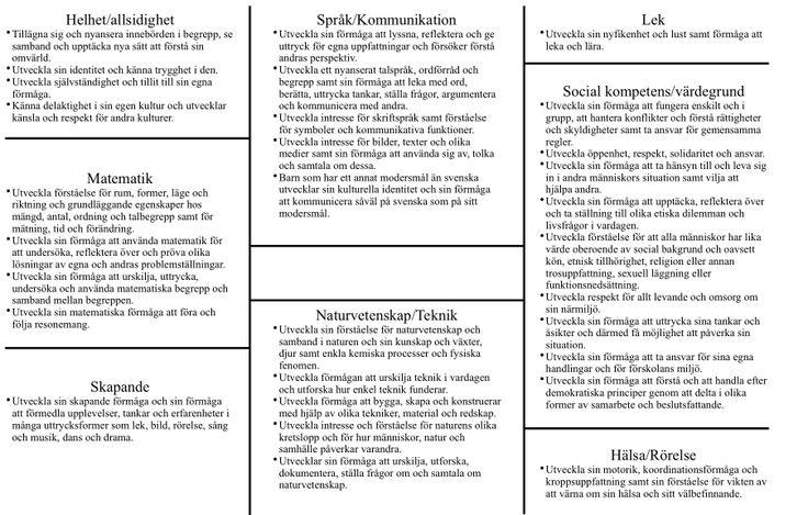 Lotusdiagram med läroplanens (LpFö 98/10) alla lärandemål. När Tema eller Projekt är pågående/avslutade stryker man över med en överstryknings penna för att se hur många mål fått med. Då ser man lätt vilka mål som oftast kommer med och vilka som man måste arbeta mer med. #Anna-Maria.Sundberg