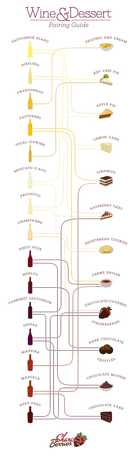 Wine and Dessert Pairings: So Many Options, All in One Infographic | Food, Recipes & Chefs – The Dish@Plated