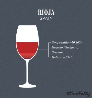 Rioja | Famous Wine Blends | Wine Folly
