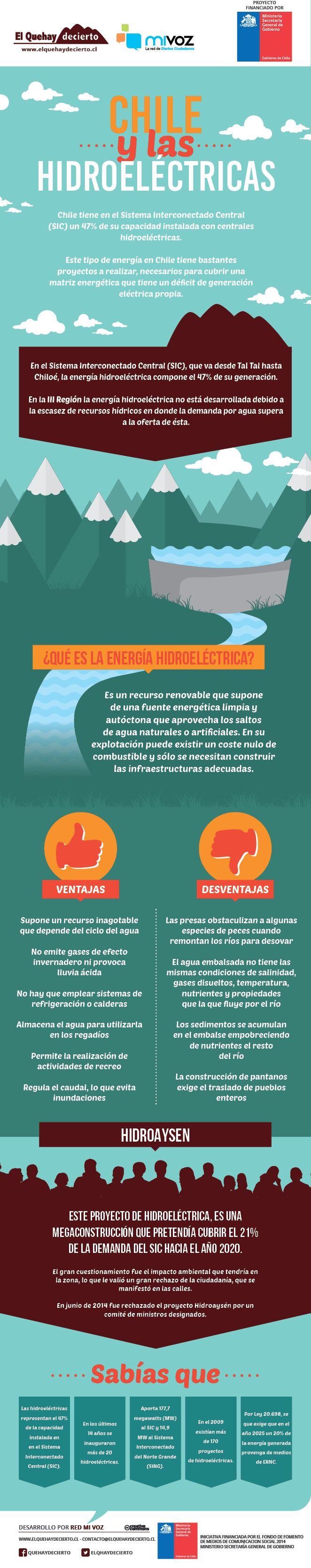 [Infografía] La generación de energía de las hidroeléctricas | El QueHayDecierto.cl , Noticias de Copiapó y Atacama