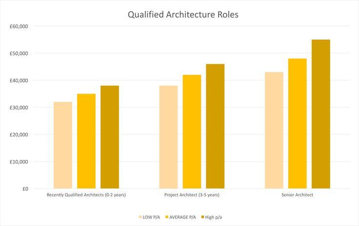Best 25 landscape architecture jobs ideas on pinterest architecture portfolio architecture for Interior design salary chicago