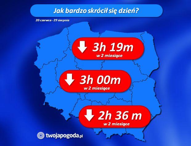 W dwa miesiące dzień skrócił się o całe 3 godziny   TwojaPogoda.pl