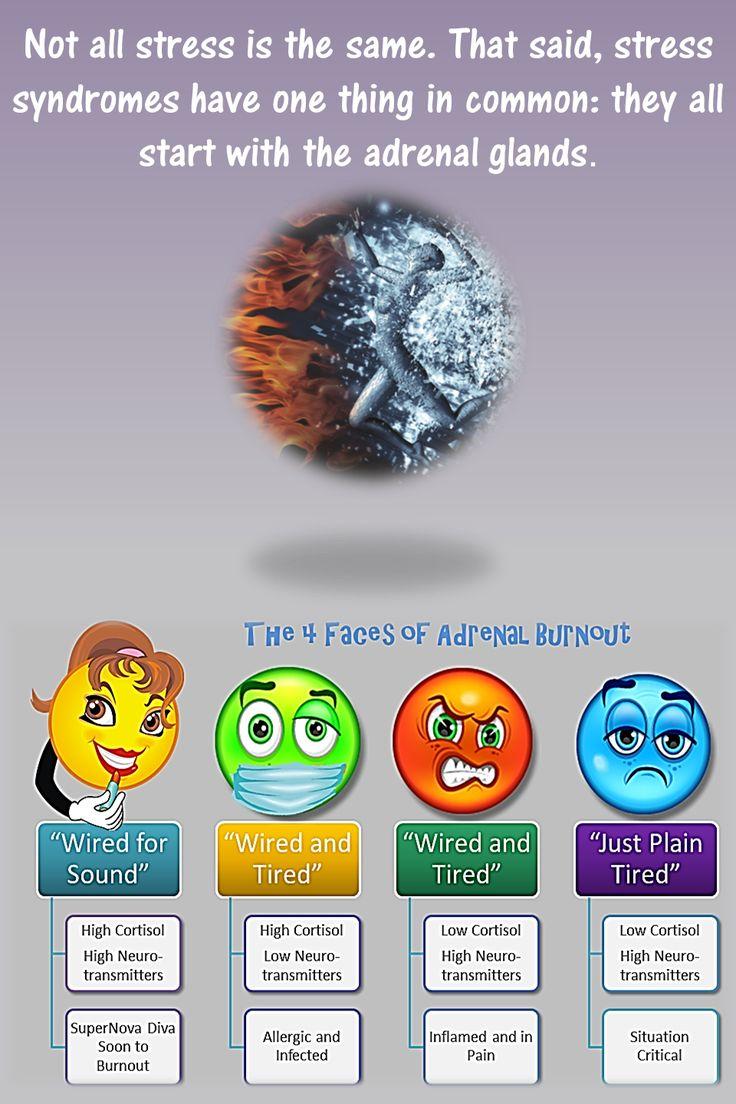 4 faces of #adrenal #burnout http://healthremedies.com/adrenal_fatigue.html
