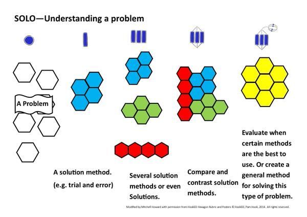 "Mitchell Ross Howard on Twitter: ""Visual rubric: Understanding a problem. #mathschatnz @arti_choke #SOLOTaxonomy http://t.co/r3iDSrwNim"""