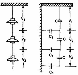 Transmission lines > String Efficiency  [Source:  www.electricalquizzes.com/electric-transmission-distribution/electric-transmission-distribution]