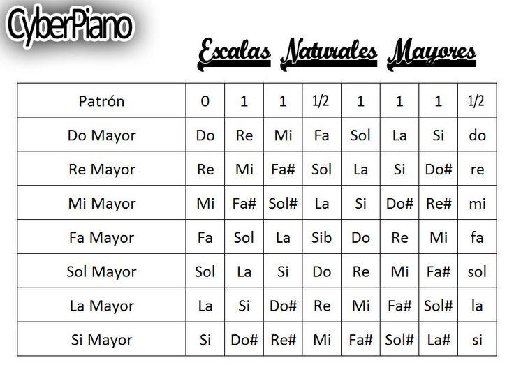 Escalas+Naturales+Mayores.jpg (873×621)