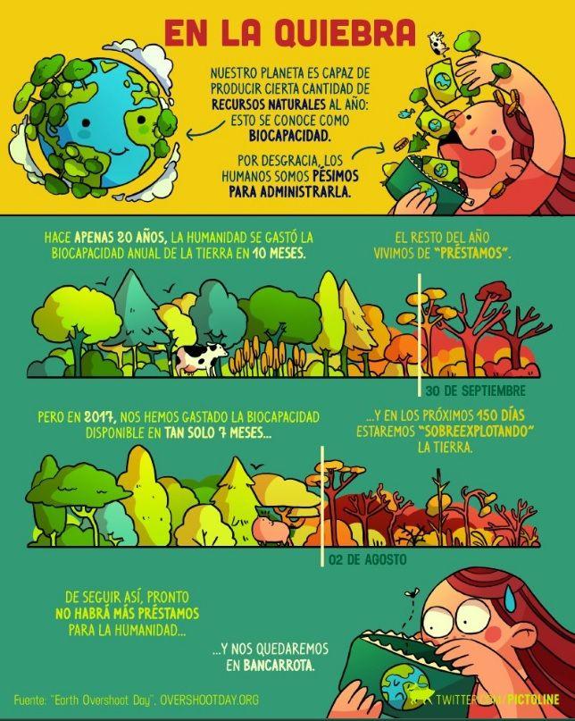 Hemos llegado al límite de recursos naturales que la Tierra puede renovar en un año  A partir de hoy, estamos sobreexplotando al planeta