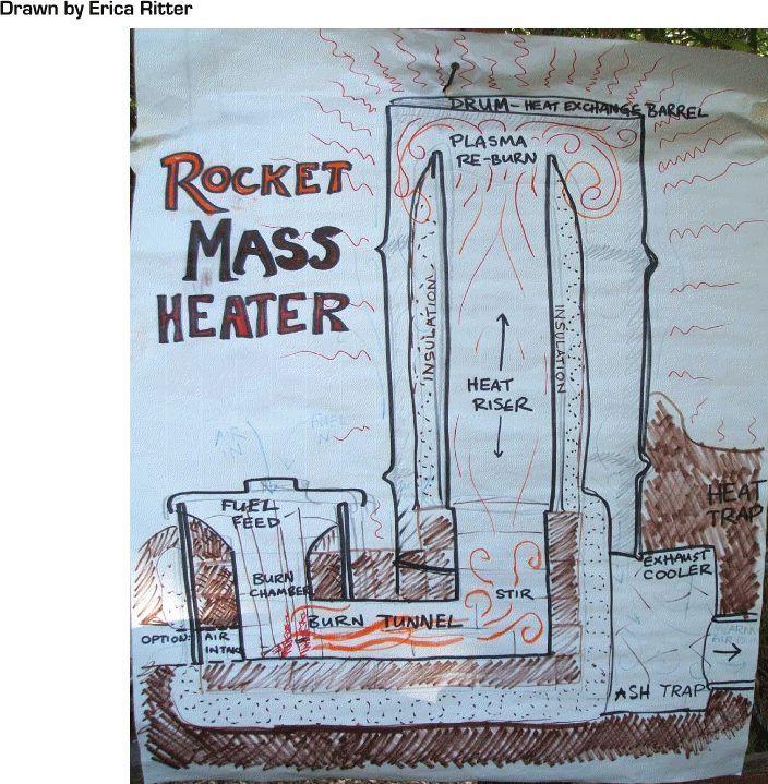 rocketstoves - www.ErnieAndErica.info