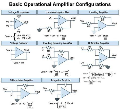 Basic Op-Amp Configurations