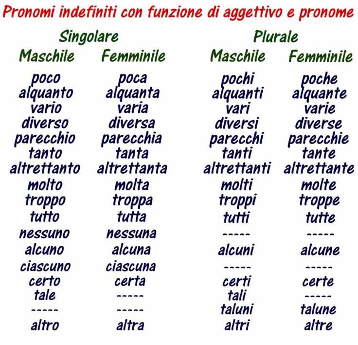 Pronomi indefiniti con funzione di aggettivo e pronome