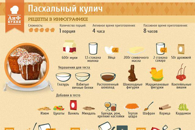 Как приготовить главное блюдо Пасхи