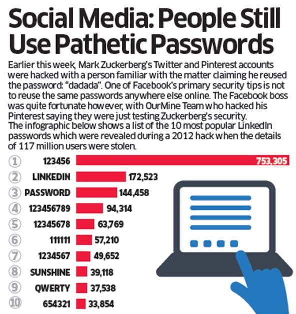 Social Media: People Still Use Pathetic Passwords #SocialMedia #MediaMarketingAgency