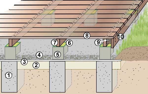 holzterrasse selber bauen holzterrasse querschnitt und holzterrasse selber bauen. Black Bedroom Furniture Sets. Home Design Ideas