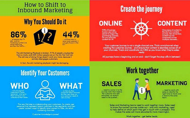 How To Shift To Inbound #Marketing #Infographic #InboundMarkeing #DigitalMarketing #LeadGeneration #Sales #SEO #Analytics #GrowthHacking