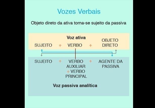 PORTUGUÊS (Vozes verbais): A voz verbal serve para indicar se o sujeito gramatical é agente ou paciente da ação expressa pelo verbo. Na voz ativa, o sujeito gramatical pratica a ação verbal, já na voz passiva, ele sofre a ação verbal praticada pelo agente da passiva