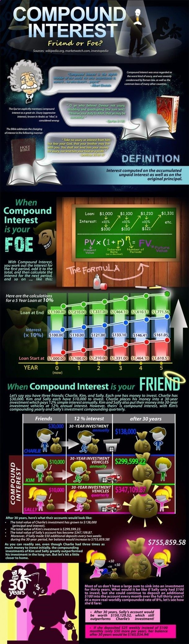 My Trade Finance Business - My Trade Finance Business - Compound Interest: Friend or Foe?[INFOGRAPHIC] Whether you wish to be a successful Scalper, Day Trader, Swing Trader, ot Position Trader ANY financial instrument can be traded including: Forex, Futures, Commodities, Stocks, E-Minis, Metals, Binary Options, Any Market. Whether you wish to be a successful Scalper, Day Trader, Swing Trader, ot Position Trader ANY financial instrument can be traded including: Forex, Futures, Commoditi...