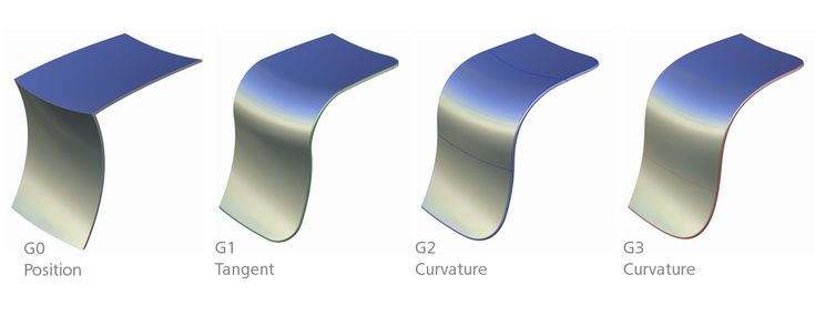 Examples of Surfaces with G0 to G3 Continuity