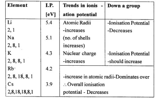 Icse Solutions For Class 10 Chemistry Periodic Table 13