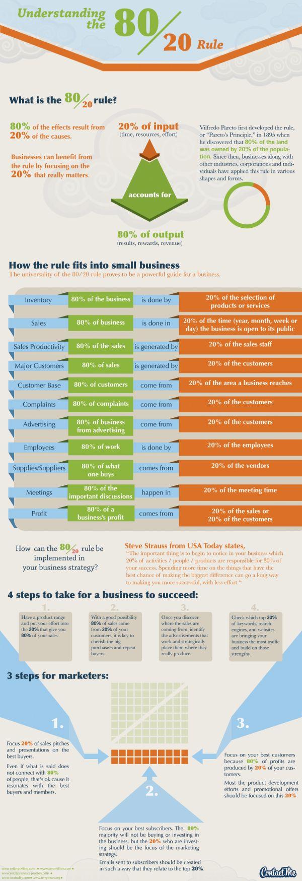 Pareto Law (80/20)  http://www.zeromillion.com  http://www.sellingselling.com