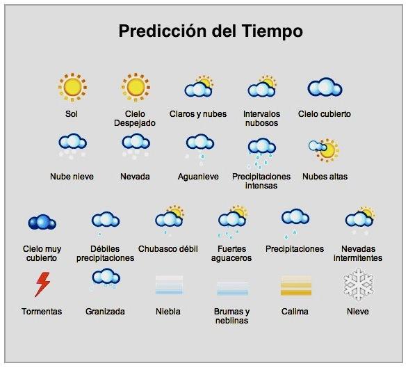 Predicción de tiempo