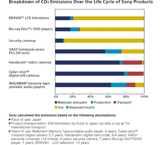 international product life cycle of sony ericsson When examining sony ericsson's company products' position in february, 2010, as a whole, using bcg matrix (we couldn't examine all its products individually for two reasons firstly the average of mobile phones' life cycle is only 14 months (national geographic 2006).