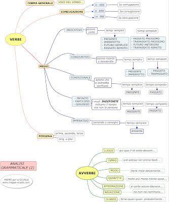 MAPPE per la SCUOLA: ANALISI GRAMMATICALE, guida