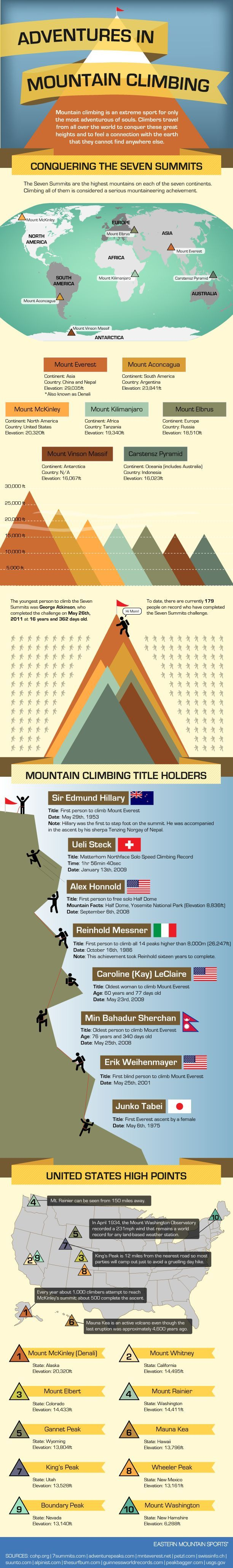 Check out how others have taken climbing to the extreme by conquering the seven summits and breaking worldwide records. It might even inspire you to p