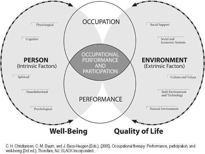 Best What Is Occupational Therapy Images On