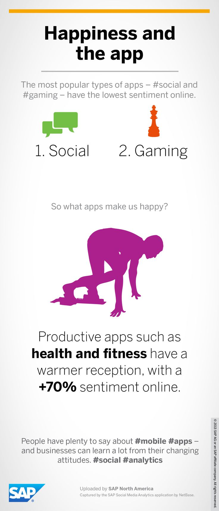 People are more receptive to productive apps with a +70% sentiment online. See what apps make us happy. #apps #mobile