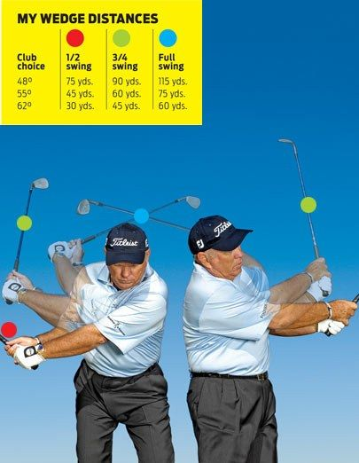 Hitting wedges the right distance is one of the toughest things for average players. They tend to make a full backswing, no matter how long the shot, and then try to apply the right amount of hit at impact. With the right lofts and Butch Harmon's three-swing system, you can cover all distances. By Butch Harmon READ TIP →