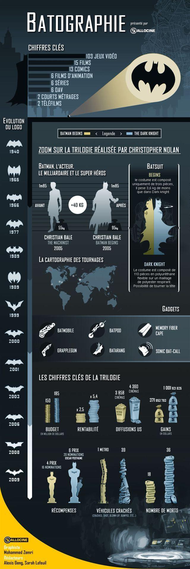 Une Bat-infographie pour la sortie de The Dark Knight Rises  By Allociné