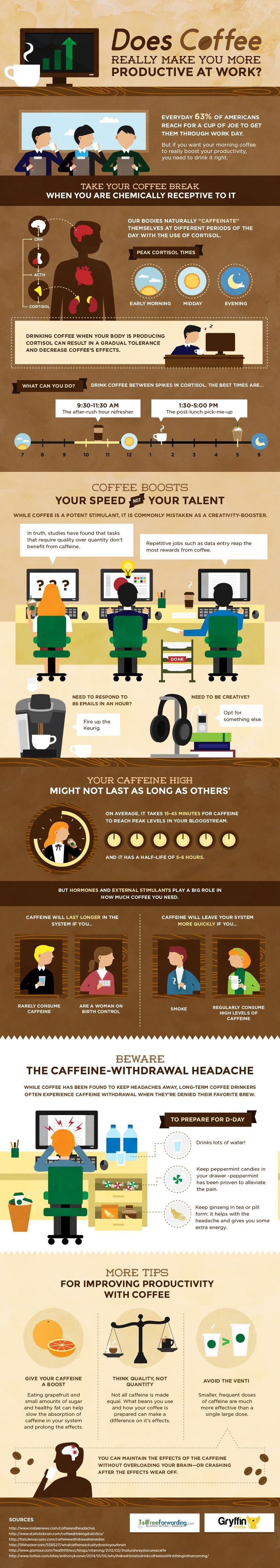 Does Drinking Coffee Really Make You More Productive?   image
