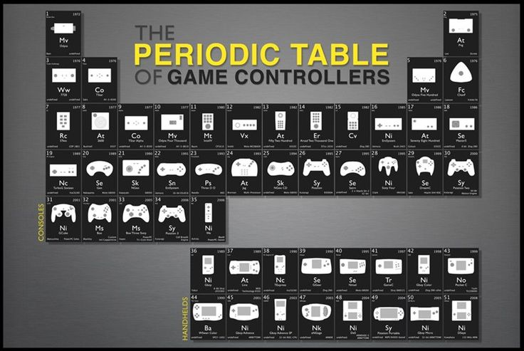 The Periodic Table Of Game Controllers Poster Order TODAY - SPECIAL EDITION Limited Print! Ships securely today in a crush-proof poster shipping tube: Click here for more Posters!