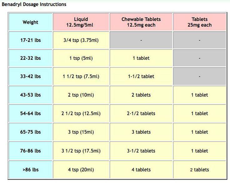 Benadryl Dosing chart consult with your pediatrician ...