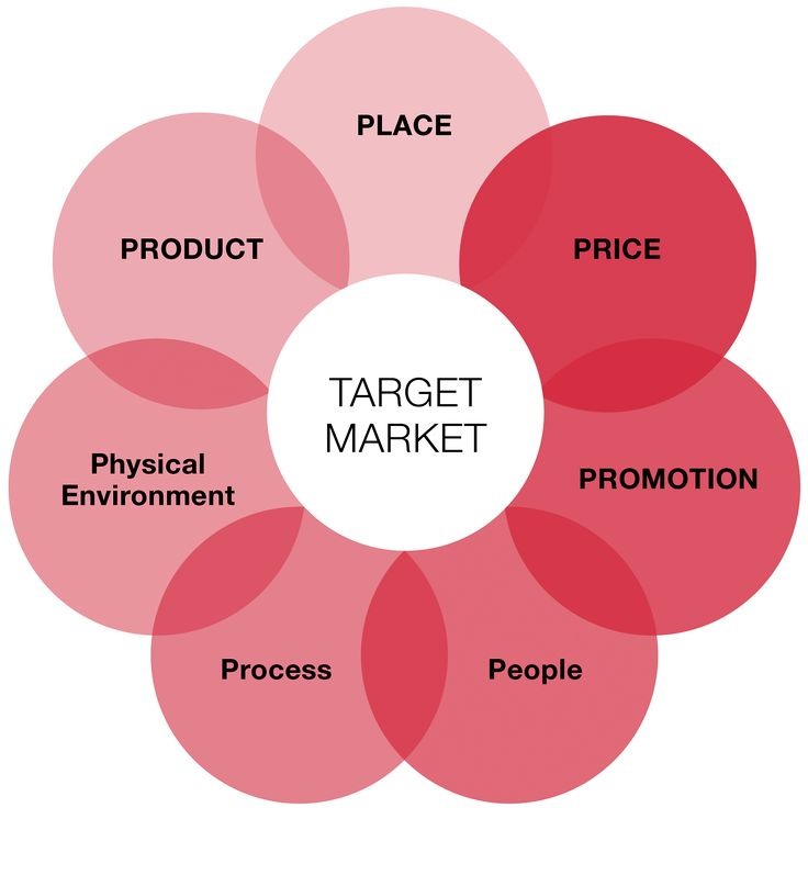 bb company marketing plan Business to business marketing they would never simply send an office manager to best buy for an order that large how is a b2b marketing plan developed and.