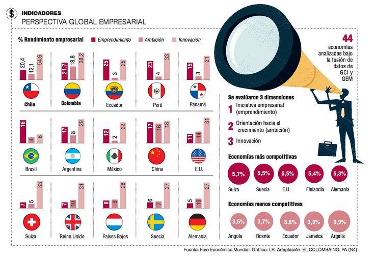 Colombia y Chile lideran en emprendimiento: FEM