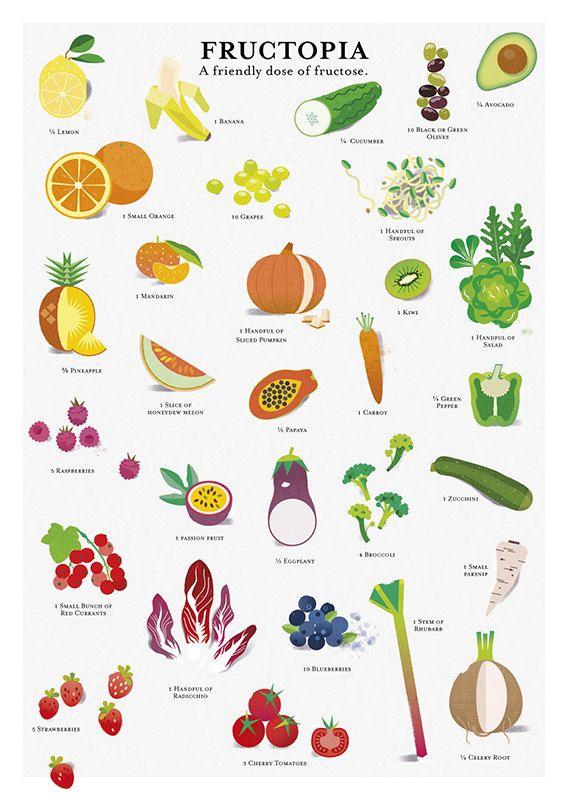 Kunstdruck Fructosearmes Obst und Gemüse von Fructopia auf Etsy