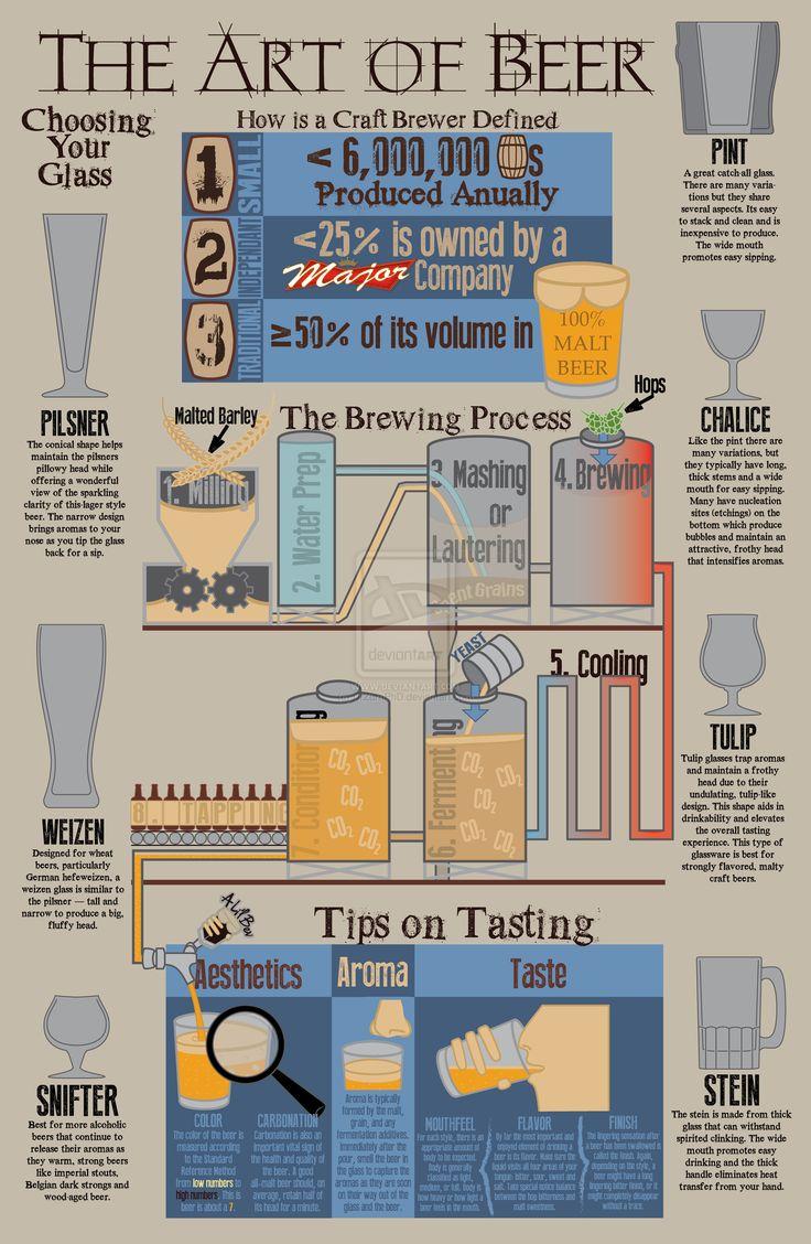 Cerveja é arte!