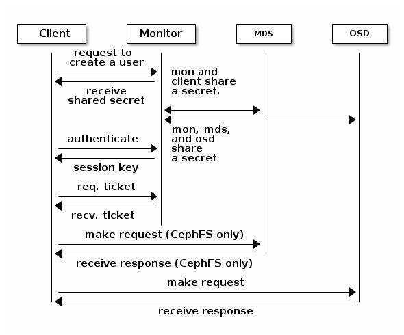 Ceph authentication