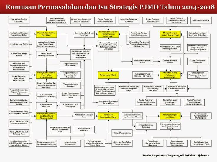 Keterkaitan Isu Strategis PJMD Kota Tangerang Tahun 2014-2018 Dengan Isu Strategis PJPD Kota Tangerang Tahun 2005-2025