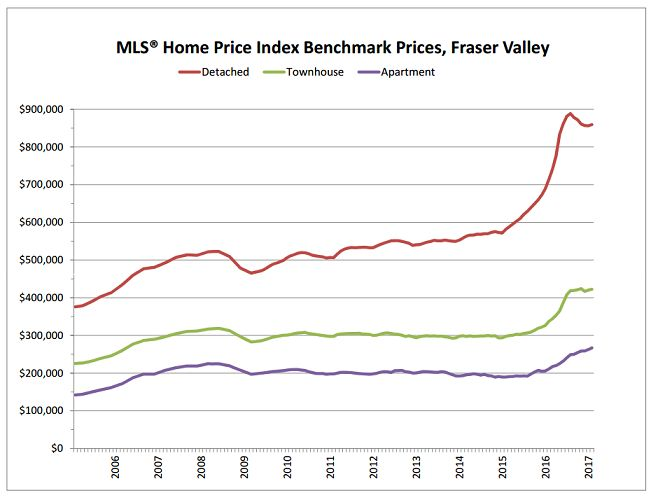 Fraser Valley enjoys healthy market in February The Fraser Valley housing market returned to more typical levels in February, with sales and new listing intake on-par wit