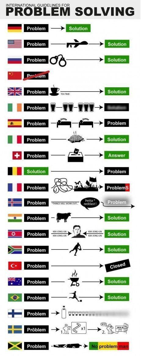 Wie auf der Welt Probleme gelöst werden | Webfail - Fail Bilder und Fail Videos